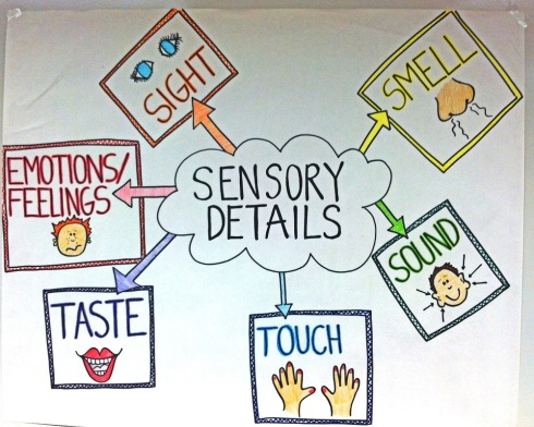 Skillsensory Imagery Essay Brainstorm  Mr Funks Web Site Sensory Imagery Descriptive Language That Uses Any Of The Five Sense  Sight Hearing Smell Taste Touch
