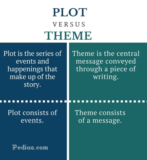 difference-between-plot-and-theme-infographic