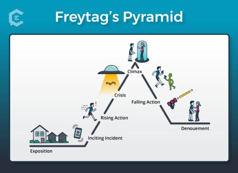 freytags-pyramid